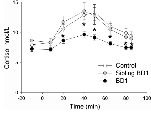 Figure 1 from Antipsychotic use is associated with a blunted