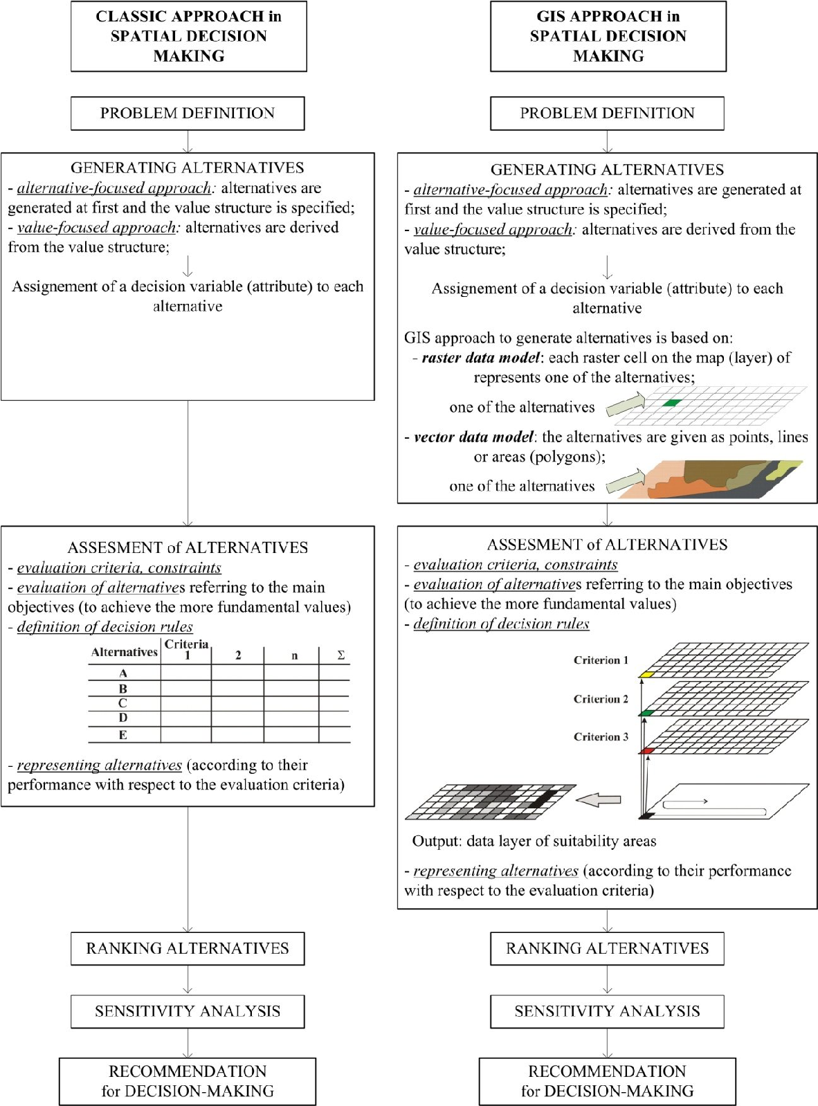 Figure 2 from Multi-attribute Decision ysis in GIS ... on 3d map making, geography map making, cartography map making, architecture map making, cad map making, archaeology map making,