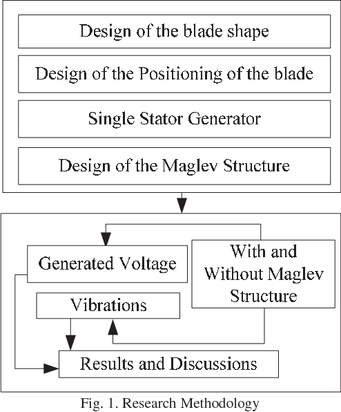 Figure 1 from Design ysis of MAGLEV-VAWT with modified ... on
