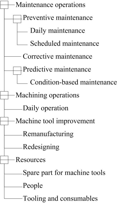 A collaborative machine tool maintenance planning system