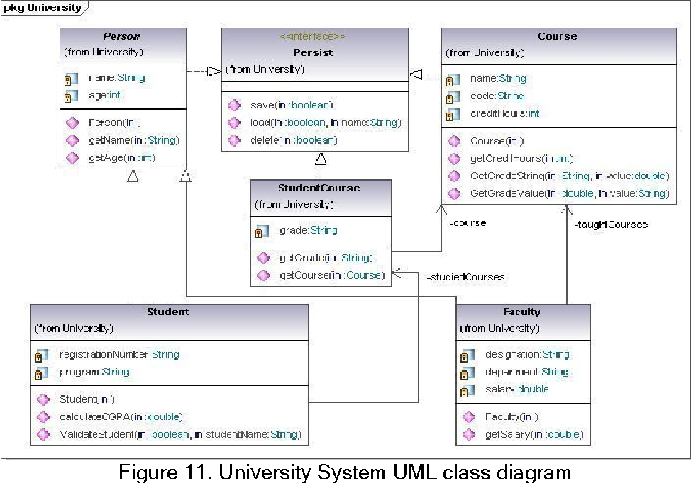 Figure 11 From Automatic Generation Of Java Code From Uml Diagrams Using Ujector Semantic Scholar