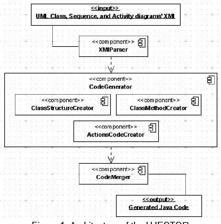 PDF Automatic Generation of Java Code from UML Diagrams ...