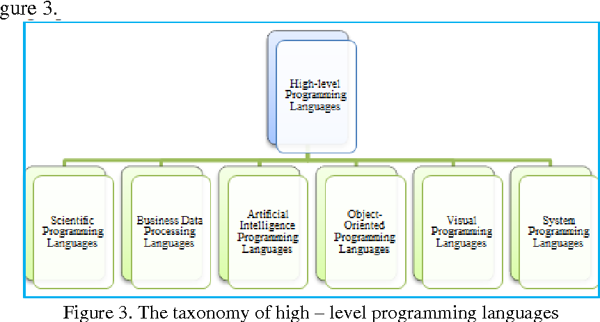 Figure 2 from Abstraction Level Taxonomy of Programming