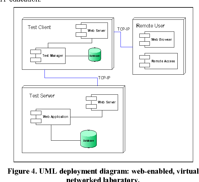 Figure 4 from A virtual laboratory environment for online IT