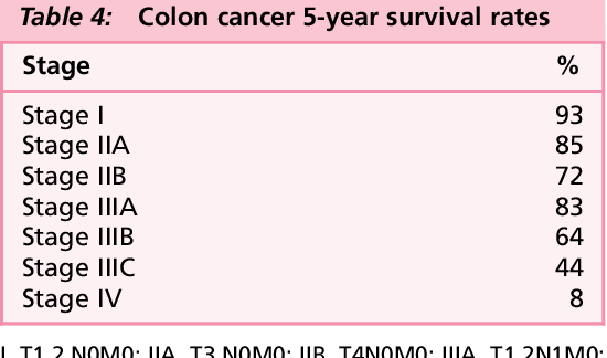 Table 4 From Update On Colorectal Cancer Imaging Semantic Scholar
