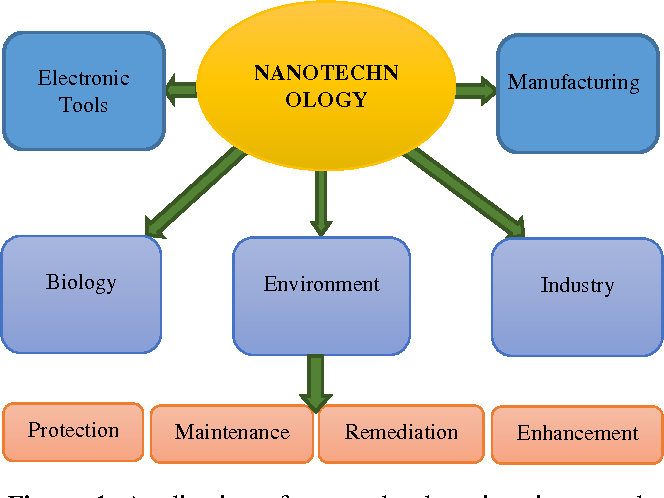 Figure 1 from Review of Nanotechnology Applications in