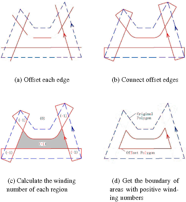 Figure 11 from DETC 2005-85513 POLYGON OFFSETTING BY
