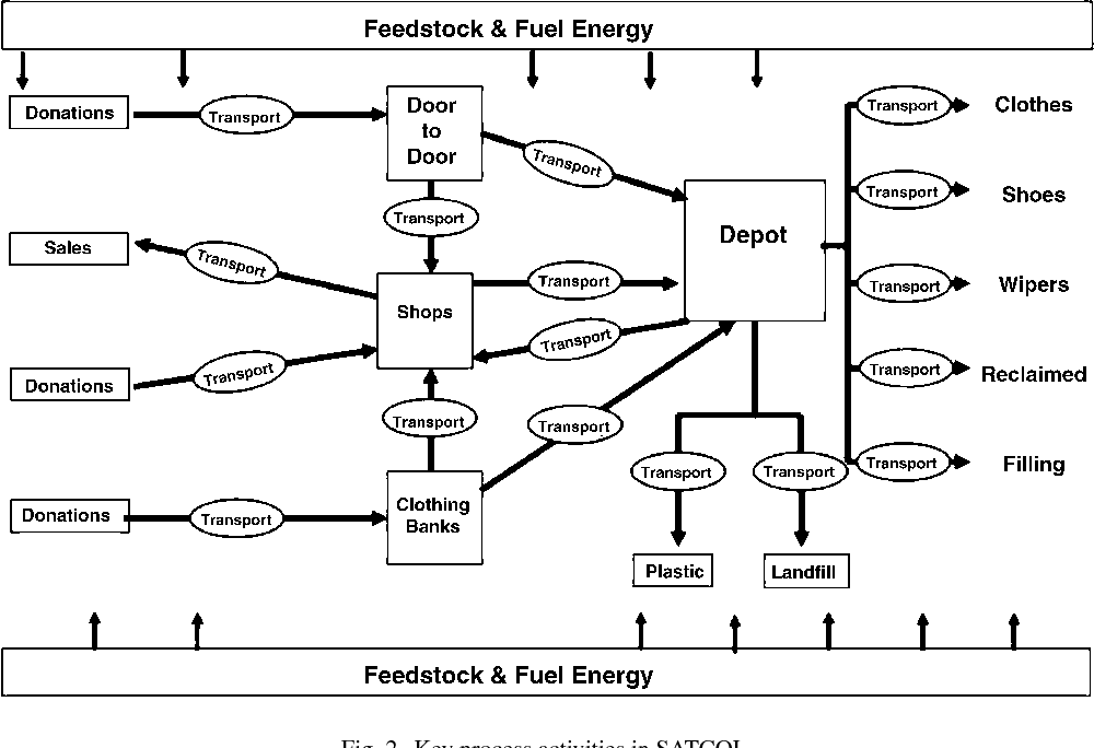 Life cycle assessment for reuse/recycling of donated waste