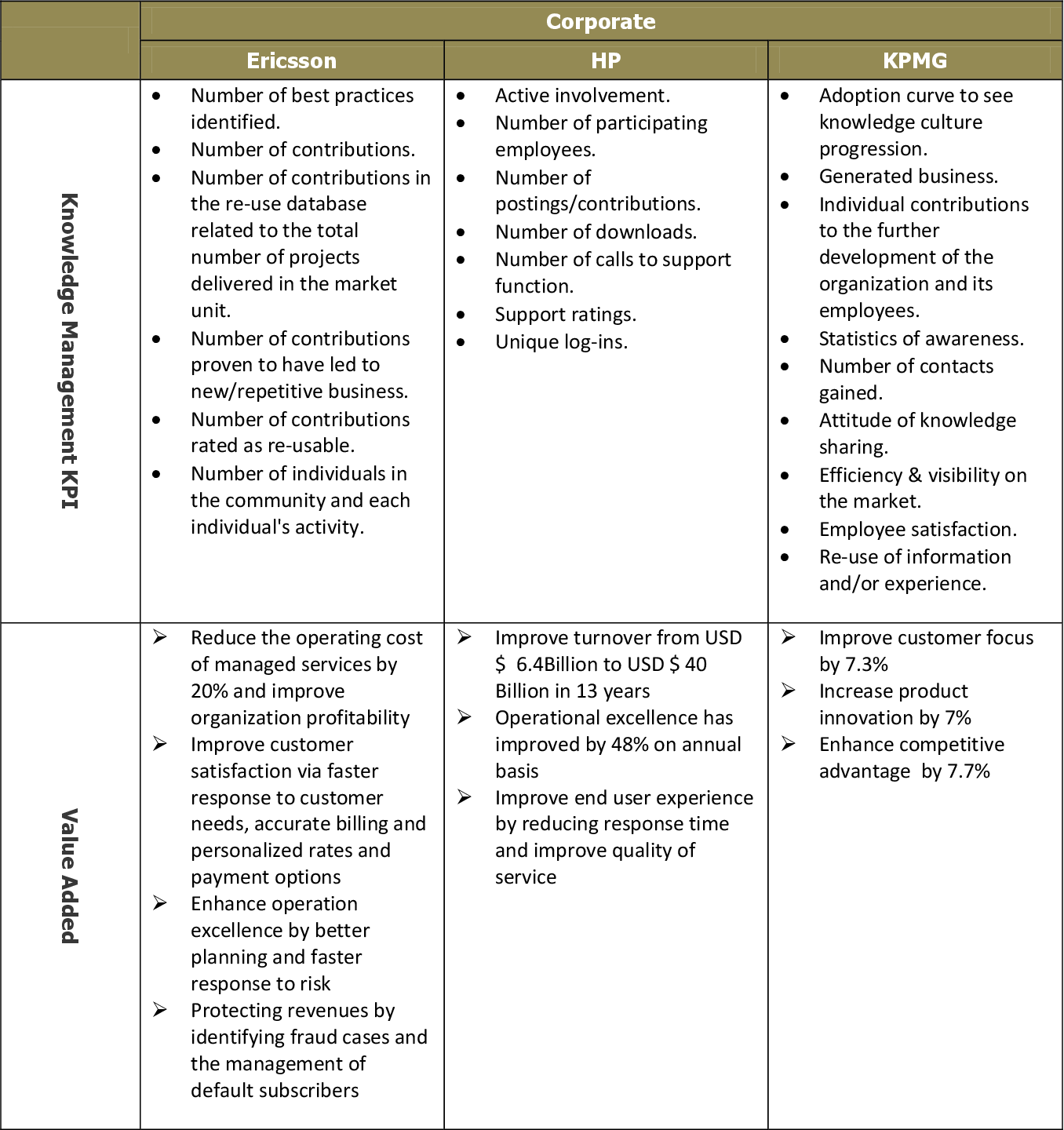 PDF] A research on knowledge management Key Performance