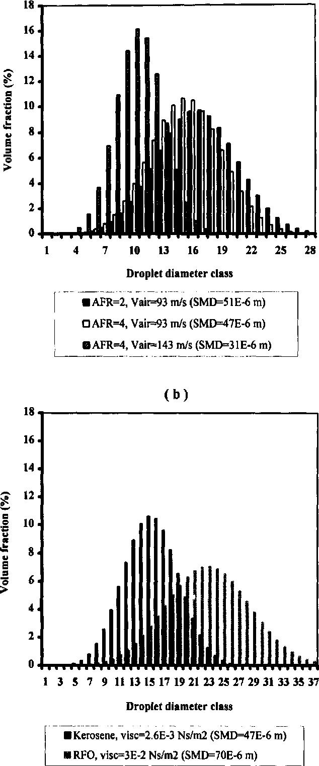 Spray characterization: numerical prediction of Sauter mean