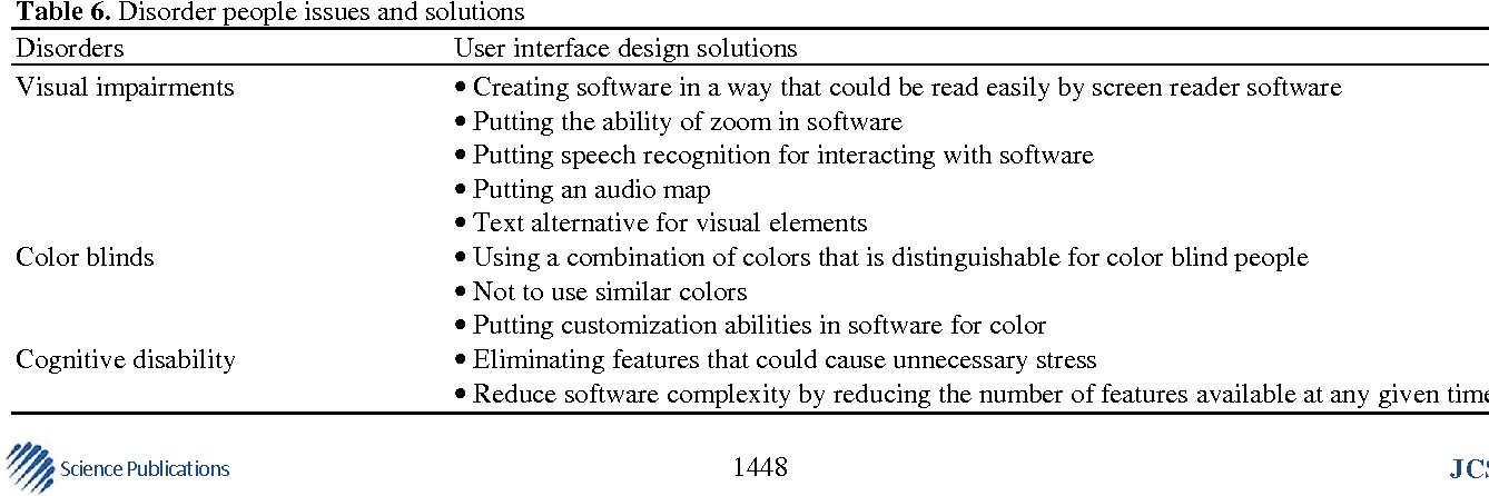 A Review On User Interface Design Principles To Increase Software Usability For Users With Less Computer Literacy Semantic Scholar