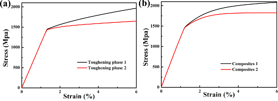 Figure 7 from Twinning-induced plasticity (TWIP) and work