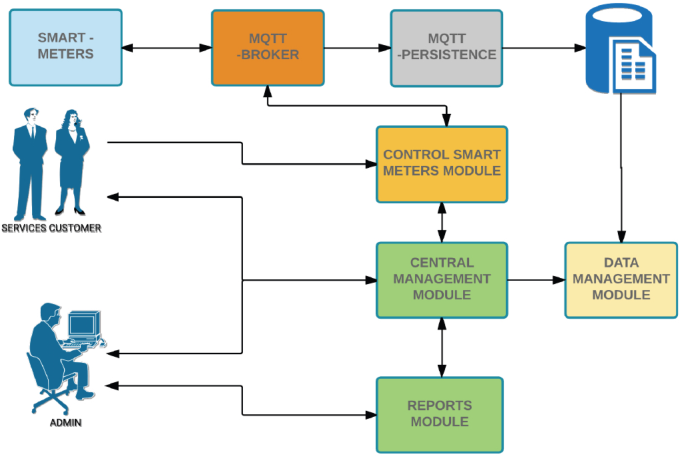 Figure 2 from Internet of Things: Informatic system for