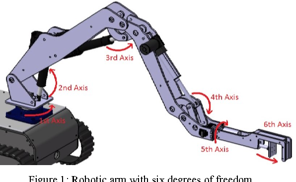 The design and analysis of a six-degree of freedom robotic