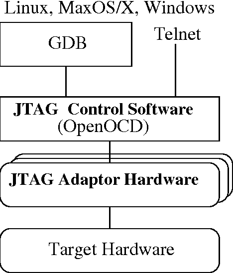Figure 2 from Open On-Chip Debugger – OpenOCD – - Semantic