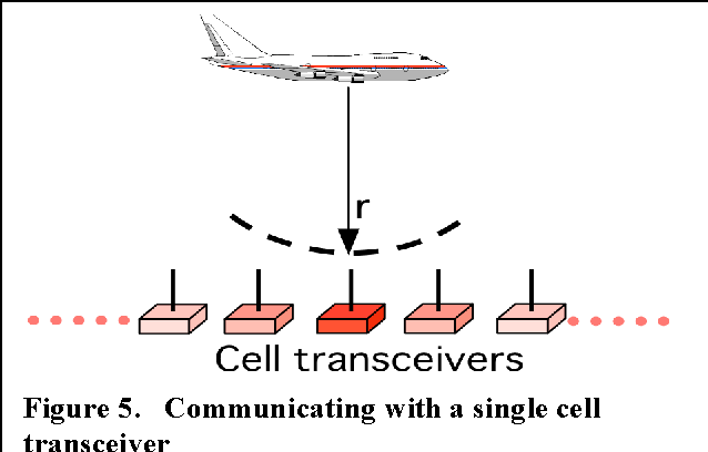 Figure 5 from From Analogue Broadcast Radio Towards End-to