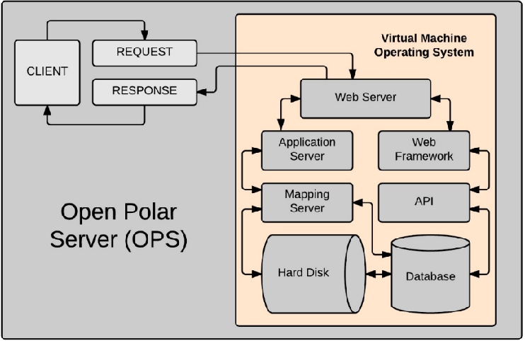 Open Polar Server (OPS) - An Open Source Infrastructure for the ...