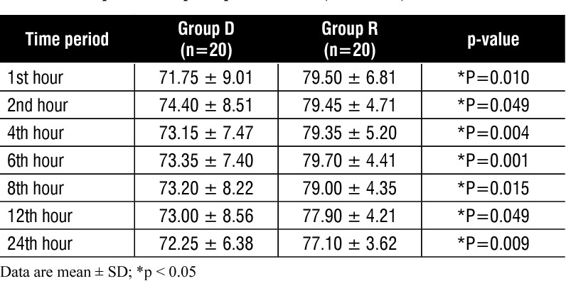 Table 2 from Dexmedetomidine and remifentanil as adjuncts to