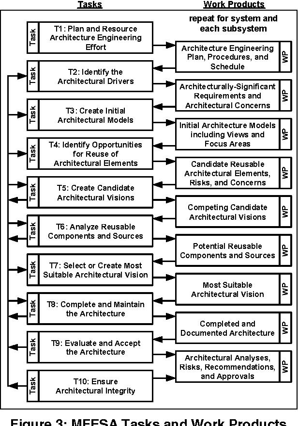 Figure 3 from Tutorial 2: The Method Framework for
