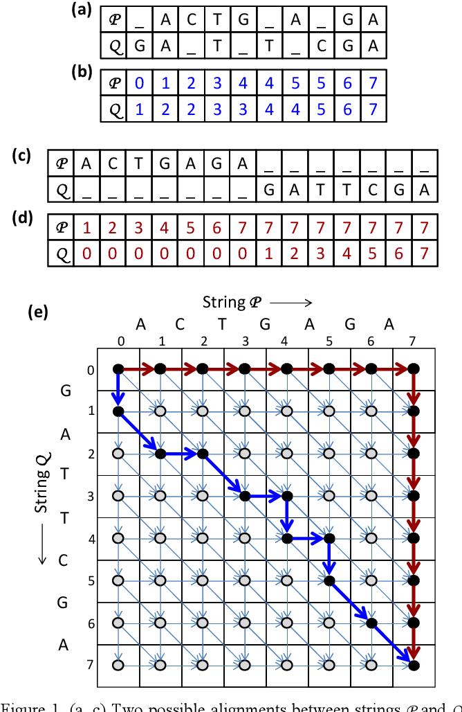 Figure 1 From Race Logic A Hardware Acceleration For Dynamic Programming Algorithms Semantic Scholar