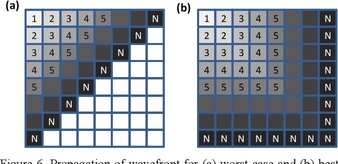 Figure 6 From Race Logic A Hardware Acceleration For Dynamic Programming Algorithms Semantic Scholar