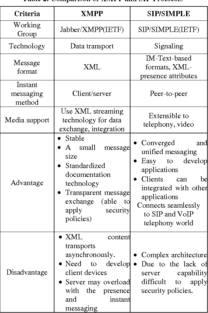 A Survey of Open Source Protocols XMPP and SIP for Instant