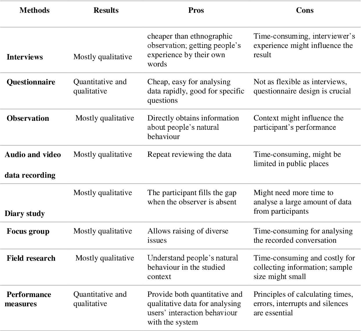 Table 5 from User interface guidelines for Tablet PC Arabic