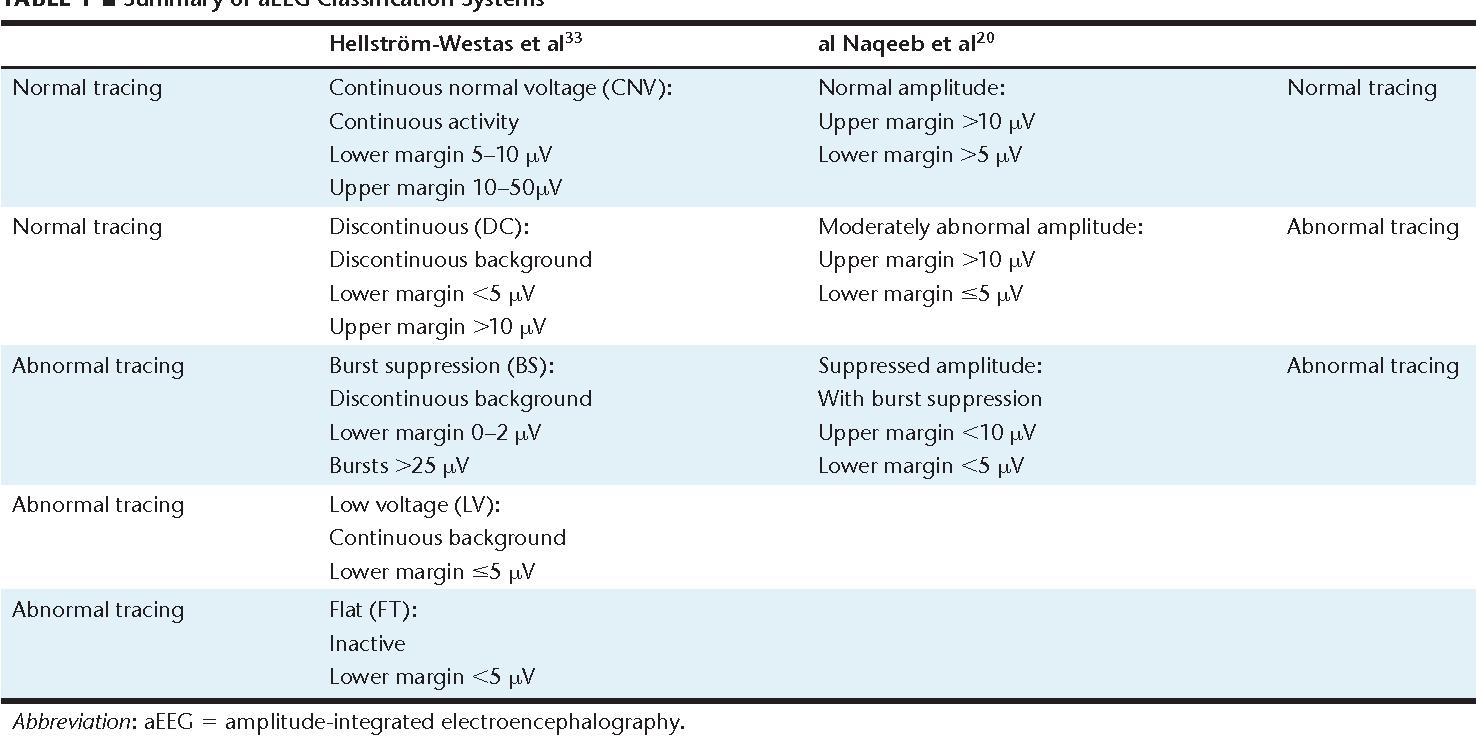 Amplitude-Integrated Electroencephalography Interpretation