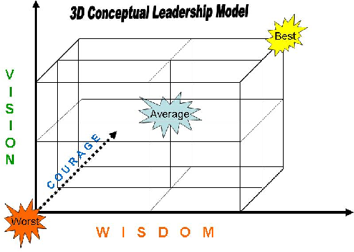 3d Transformational Leadership Model