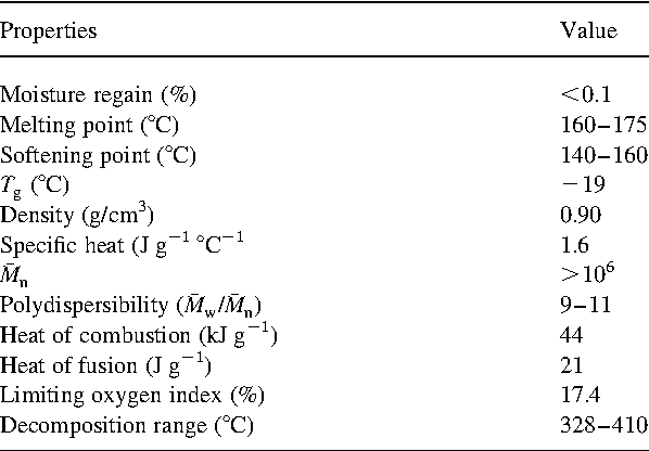 A REVIEW OF FLAME RETARDANT POLYPROPYLENE FIBRES - Semantic
