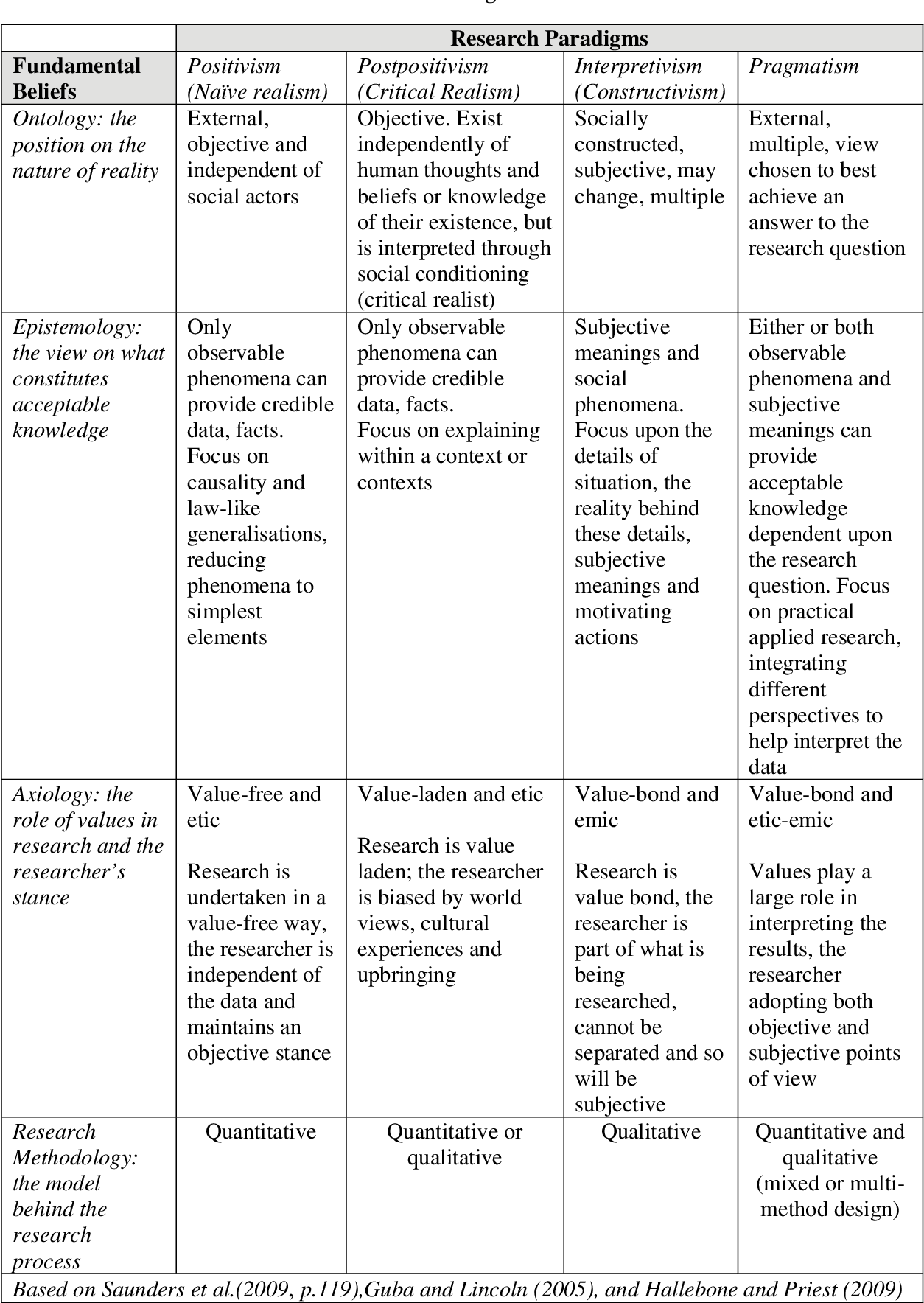 Table 1 From The Research Design Maze Understanding Paradigms Cases Methods And Methodologies Semantic Scholar