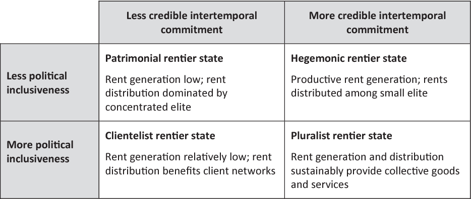The Rentier State at Work: Comparative Experiences of the