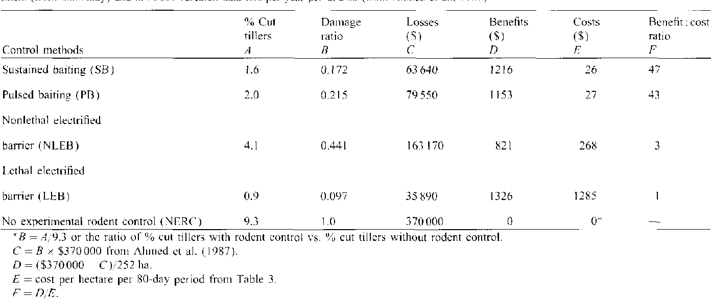 A comparison of four rodent control methods in Philippine