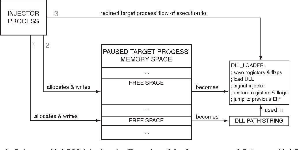 Figure 3 from Extending applications using an advanced