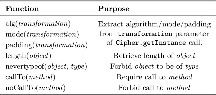 PDF] CrySL: An Extensible Approach to Validating the Correct