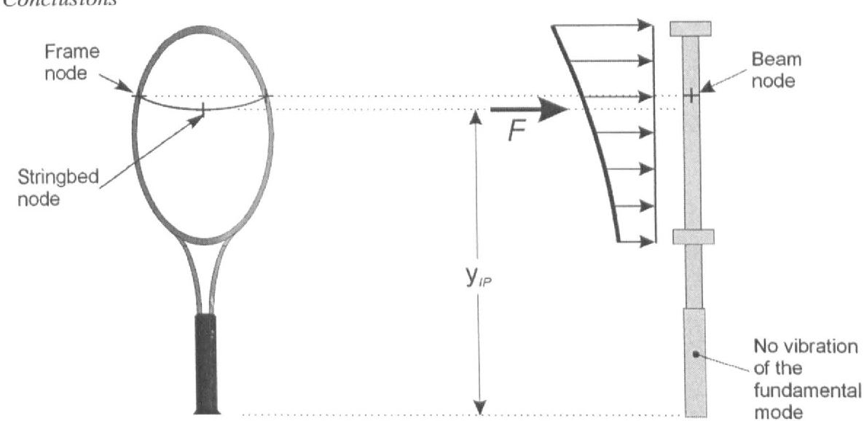 figure 9.20
