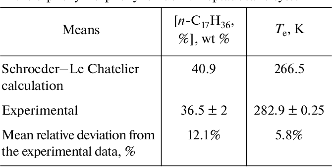 Table 5. Comparison of experimental and calculated data in the biphenyl–diphenyl oxide–n-heptadecane system