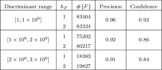 Table 2: A summary of the precision and confidence of the random forest classifier trained on zeta coefficients of real quadratic fields with discriminant between one and one million with class number 1 or 2. The number #{F} is the cardinality of the set containing real quadratic fields with discriminant and class number as specified.