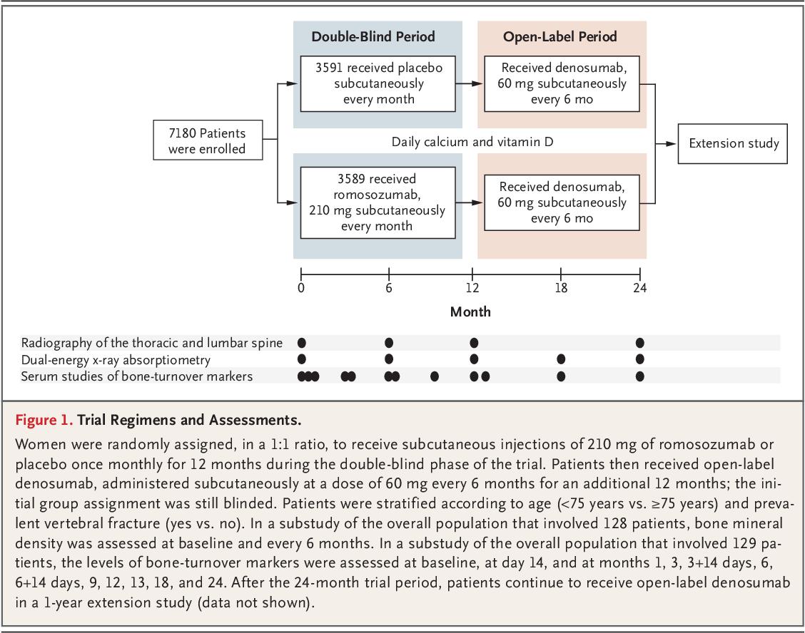 23+ Romosozumab treatment in postmenopausal osteoporosis info