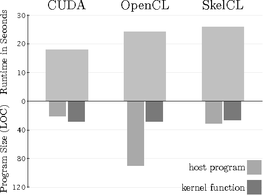 SkelCL: Enhancing OpenCL for High-Level Programming of Multi