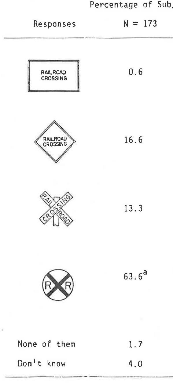 Table 2 from MOTORIST UNDERSTANDING OF RAILROAD-HIGHWAY