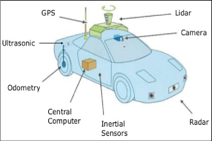 Collision warning system: embedded enabled (RTMaps with NXP