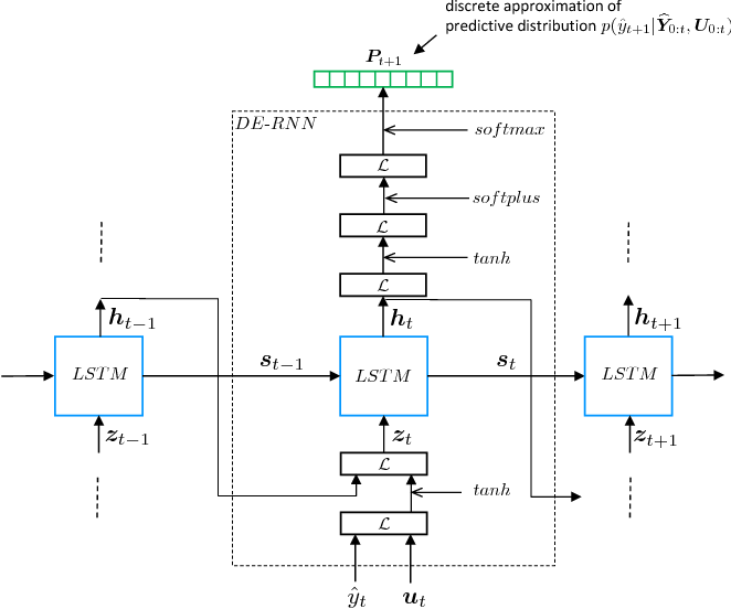 DE-RNN: Forecasting the Probability Density Function of