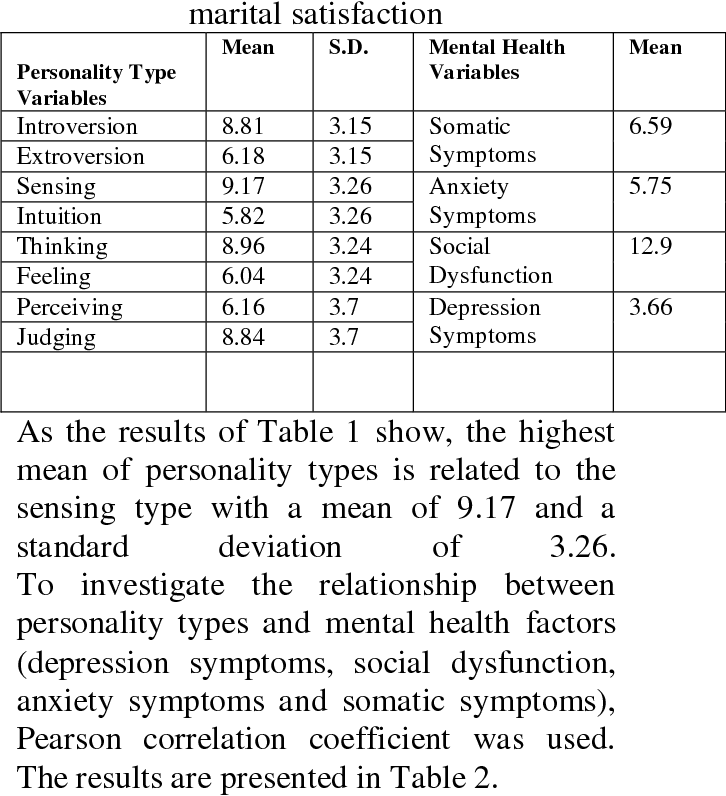 PDF] The relationship between Jung personality types with