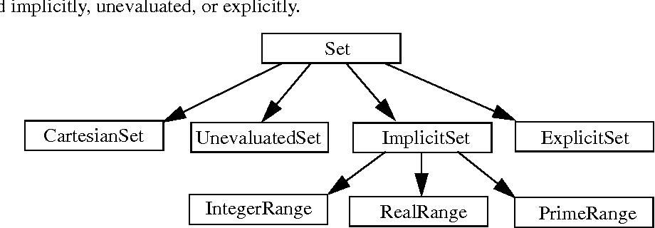 Figure 4. A schematic view of the Set class hierarchy. The various specialized subclasses of a Set share the same interface as the root class, but each provides specialized functionality.
