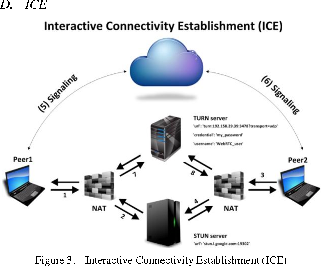 Figure 3 from WebRTC technology overview and signaling
