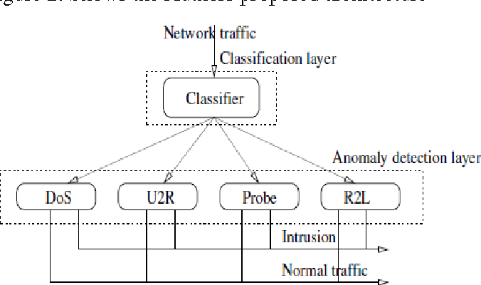 Figure 2 from Improving Intrusion Detection System Based on