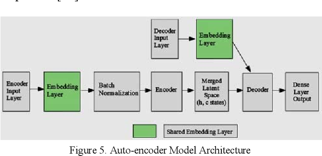 Pdf Bidirectional Lstm Autoencoder For Sequence Based Anomaly Detection In Cyber Security Semantic Scholar