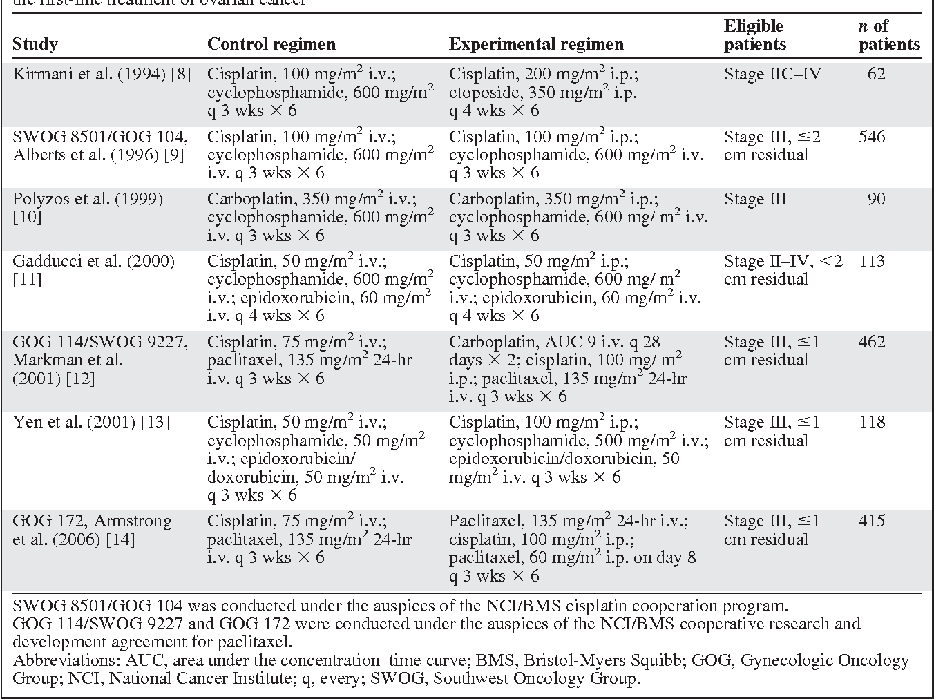 Table 1 From Intraperitoneal Chemotherapy For Women With Epithelial Ovarian Cancer Semantic Scholar