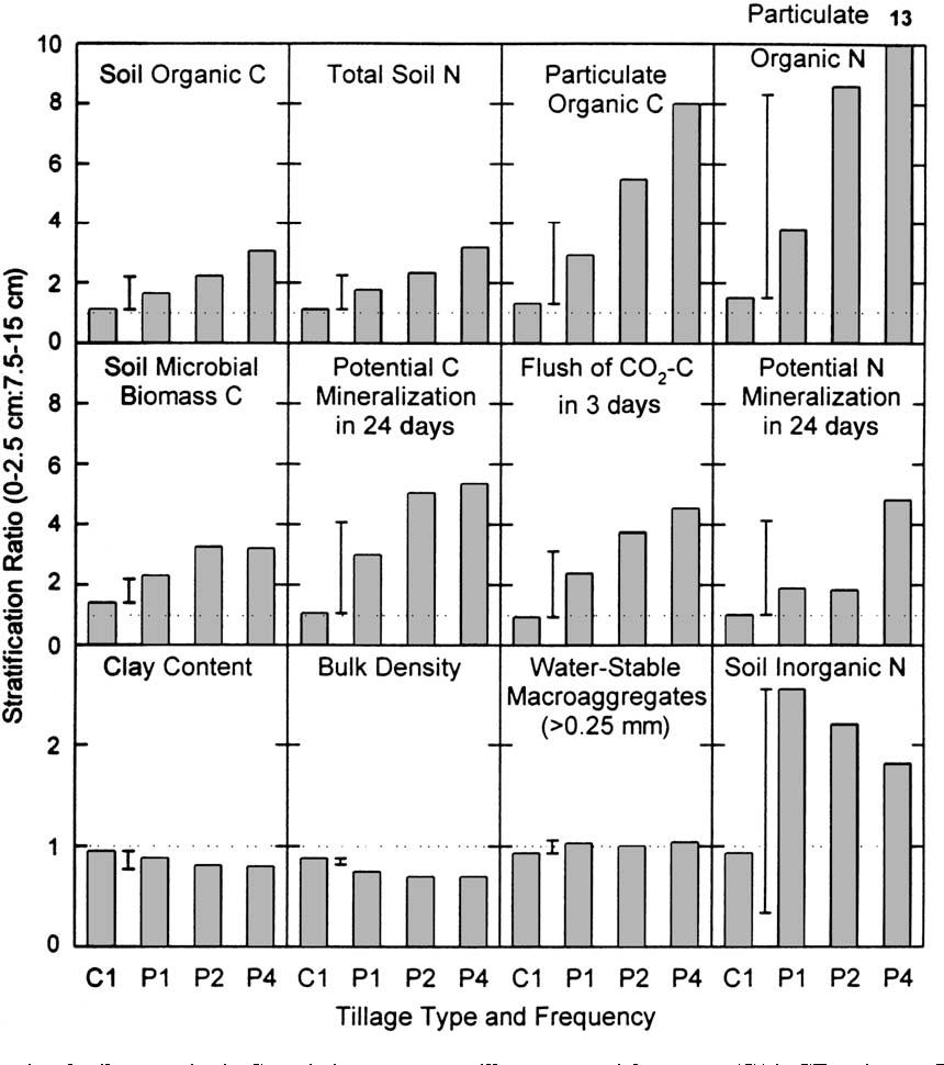 Figure 5 from Soil organic matter stratification ratio as an